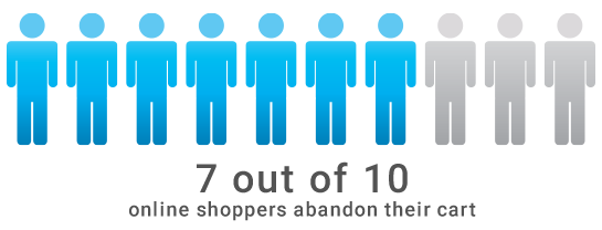 7 out of 10 online shoppers abandon their cart